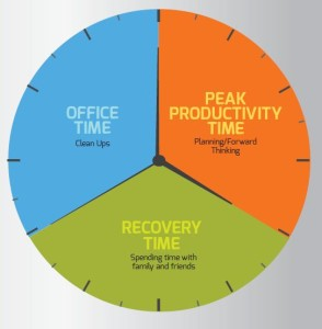 are you ready to become a time management pro time managing